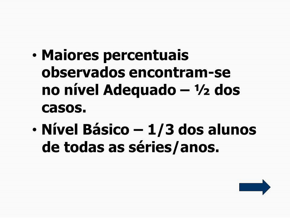 Maiores percentuais observados encontram-se no nível Adequado – ½ dos casos. Nível Básico – 1/3 dos alunos de todas as séries/anos.