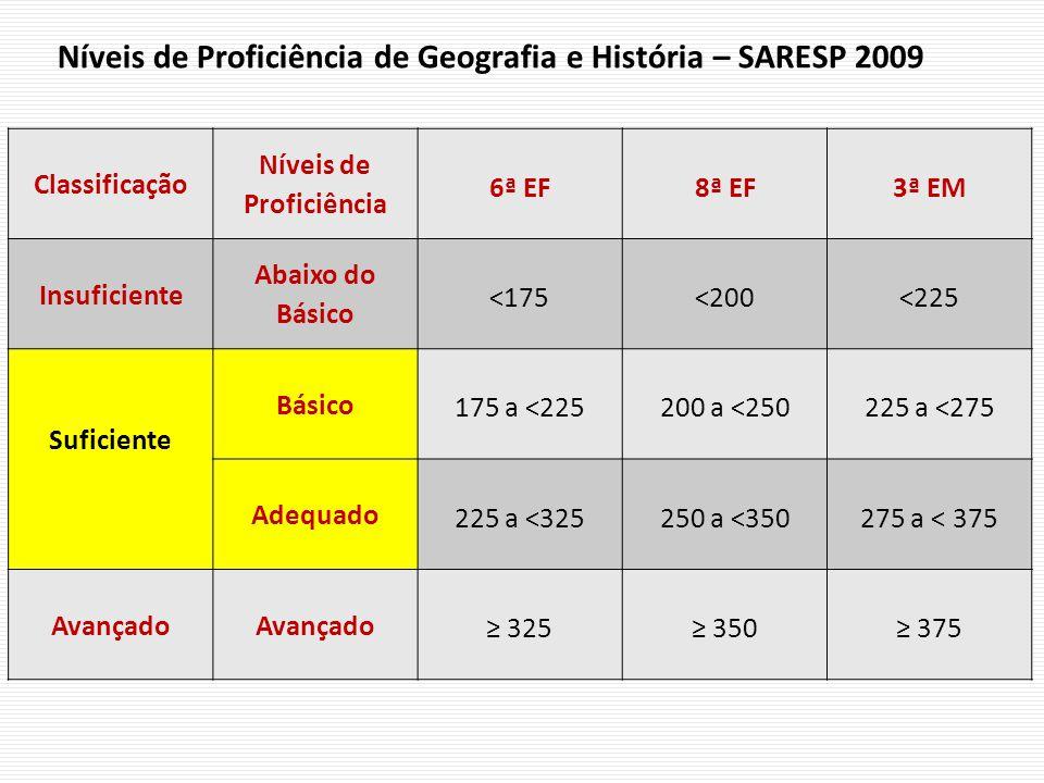 Níveis de Proficiência de Geografia e História – SARESP 2009 Classificação Níveis de Proficiência 6ª EF8ª EF3ª EM Insuficiente Abaixo do Básico <175<200<225 Suficiente Básico 175 a <225200 a <250225 a <275 Adequado 225 a <325250 a <350275 a < 375 Avançado 325 350 375