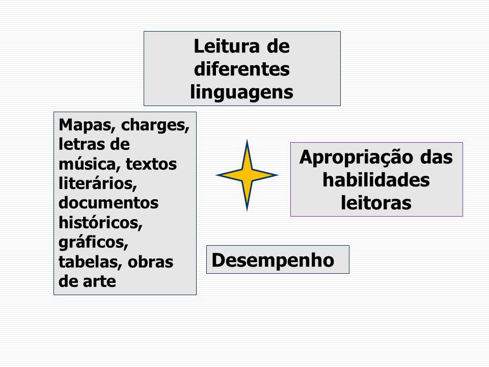 Leitura de diferentes linguagens Mapas, charges, letras de música, textos literários, documentos históricos, gráficos, tabelas, obras de arte Apropriação das habilidades leitoras Desempenho