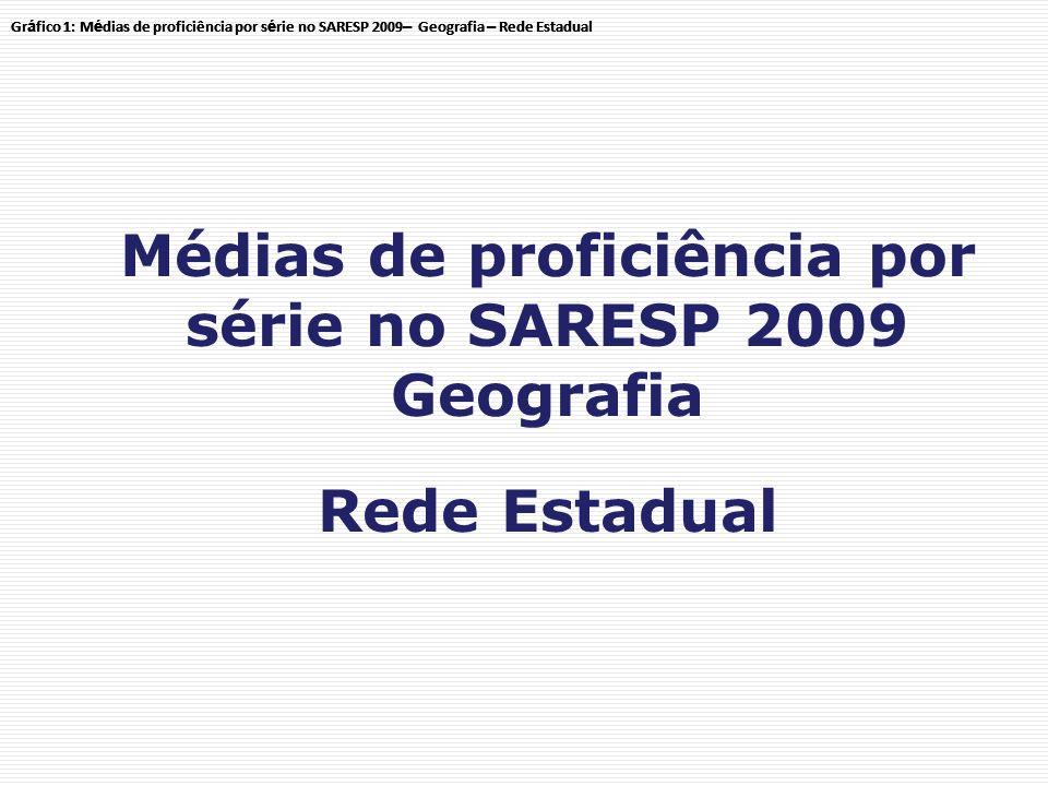 Médias de proficiência por série no SARESP 2009 Geografia Rede Estadual Gr á fico 1: M é dias de proficiência por s é rie no SARESP 2009 – Geografia – Rede Estadual