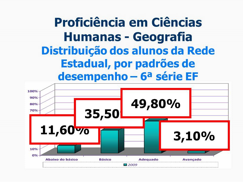 Proficiência em Ciências Humanas - Geografia Distribuição dos alunos da Rede Estadual, por padrões de desempenho – 6ª série EF 11,60% 35,50% 49,80% 3,