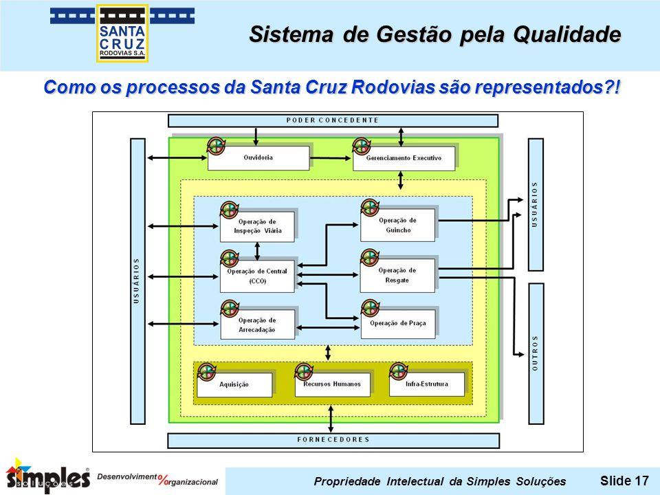 Propriedade Intelectual da Simples Soluções Slide 17 Como os processos da Santa Cruz Rodovias são representados?! Sistema de Gestão pela Qualidade
