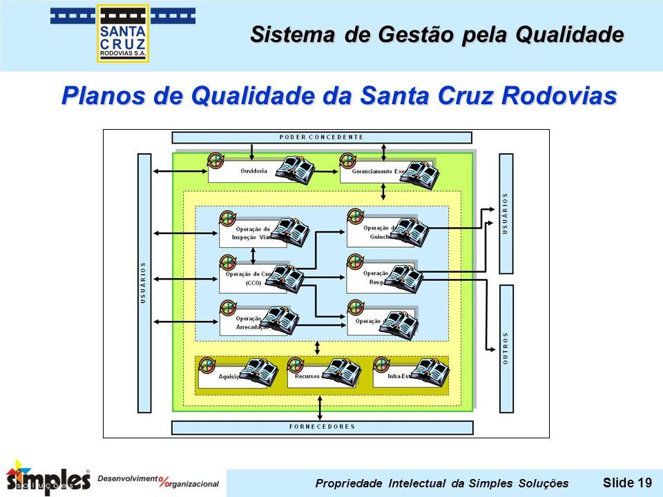 Propriedade Intelectual da Simples Soluções Slide 19 Sistema de Gestão pela Qualidade Planos de Qualidade da Santa Cruz Rodovias