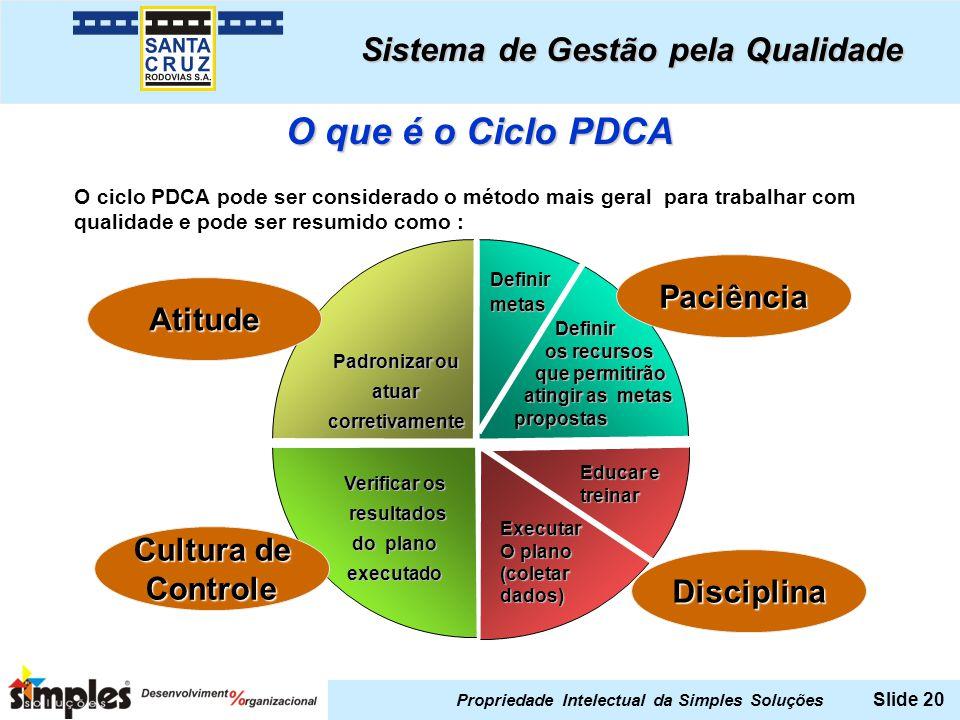 Propriedade Intelectual da Simples Soluções Slide 20 O ciclo PDCA pode ser considerado o método mais geral para trabalhar com qualidade e pode ser res