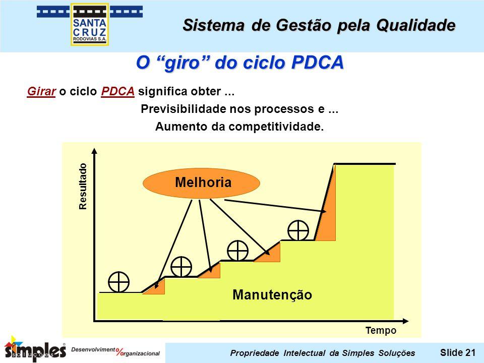 Propriedade Intelectual da Simples Soluções Slide 21 O giro do ciclo PDCA Girar o ciclo PDCA significa obter... Previsibilidade nos processos e... Aum