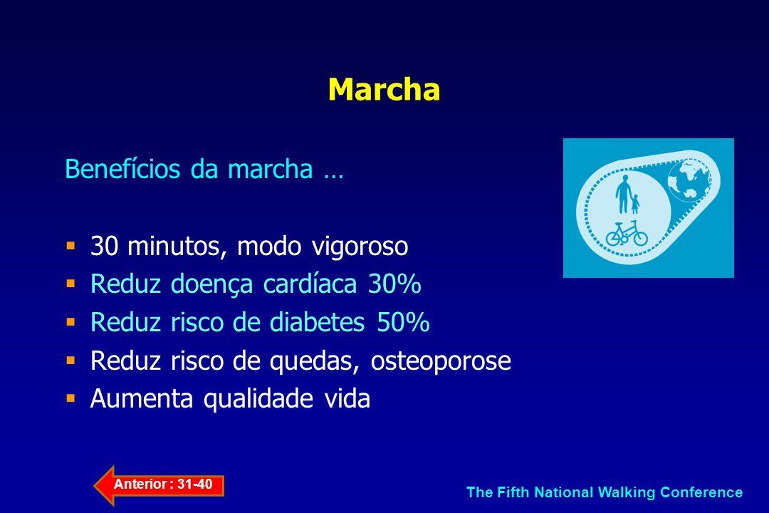 Marcha Benefícios da marcha … 30 minutos, modo vigoroso Reduz doença cardíaca 30% Reduz risco de diabetes 50% Reduz risco de quedas, osteoporose Aumen