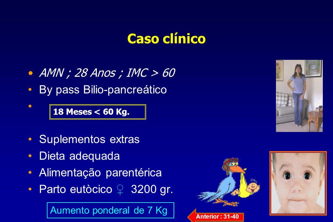Caso clínico AMN ; 28 Anos ; IMC > 60 By pass Bilio-pancreático Suplementos extras Dieta adequada Alimentação parentérica Parto eutòcico 3200 gr. Aume