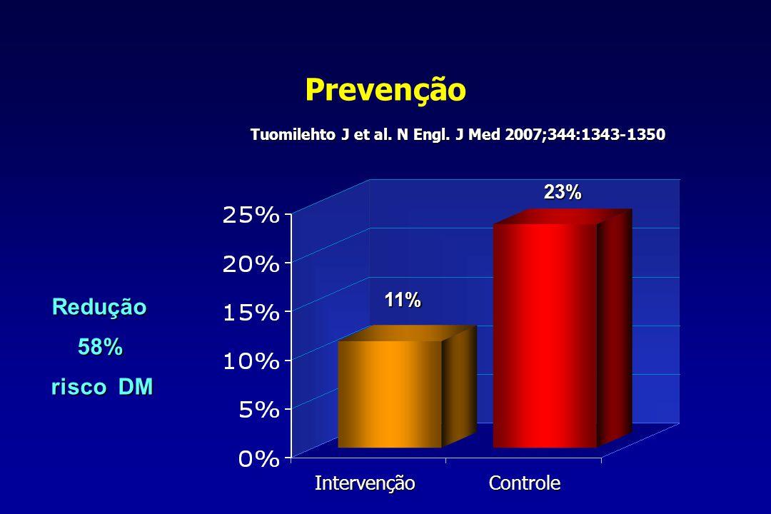 Prevenção 11% 23% IntervençãoControle Redução58% risco DM risco DM Tuomilehto J et al. N Engl. J Med 2007;344:1343-1350