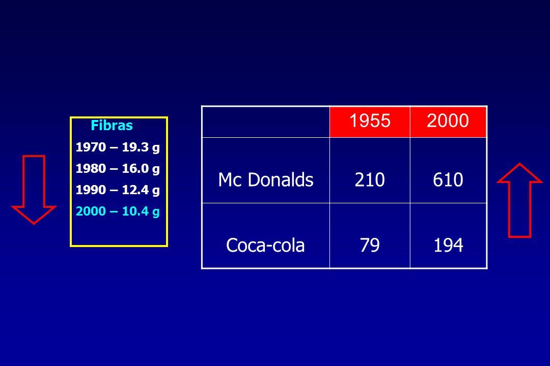 Fibras 1970 – 19.3 g 1980 – 16.0 g 1990 – 12.4 g 2000 – 10.4 g 19552000 Mc Donalds210610 Coca-cola79194