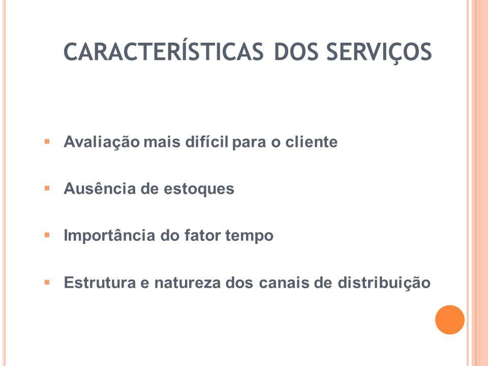 CARACTERÍSTICAS DOS SERVIÇOS Avaliação mais difícil para o cliente Ausência de estoques Importância do fator tempo Estrutura e natureza dos canais de
