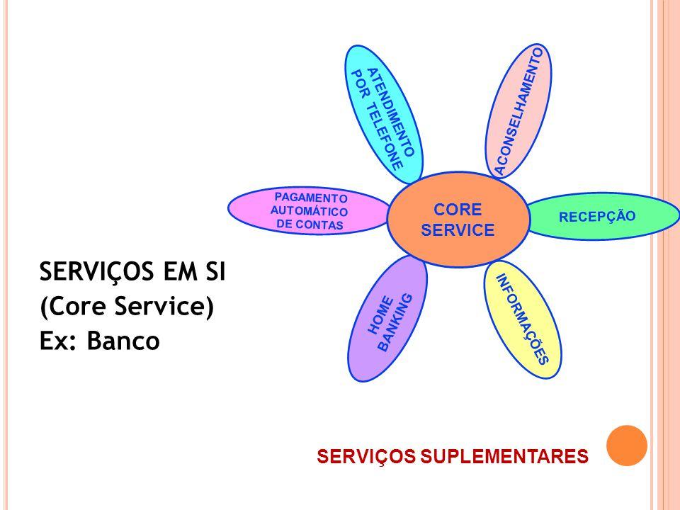 SERVIÇOS EM SI (Core Service) Ex: Banco HOME BANKING PAGAMENTO AUTOMÁTICO DE CONTAS RECEPÇÃO INFORMAÇÕES ATENDIMENTO POR TELEFONE ACONSELHAMENTO CORE