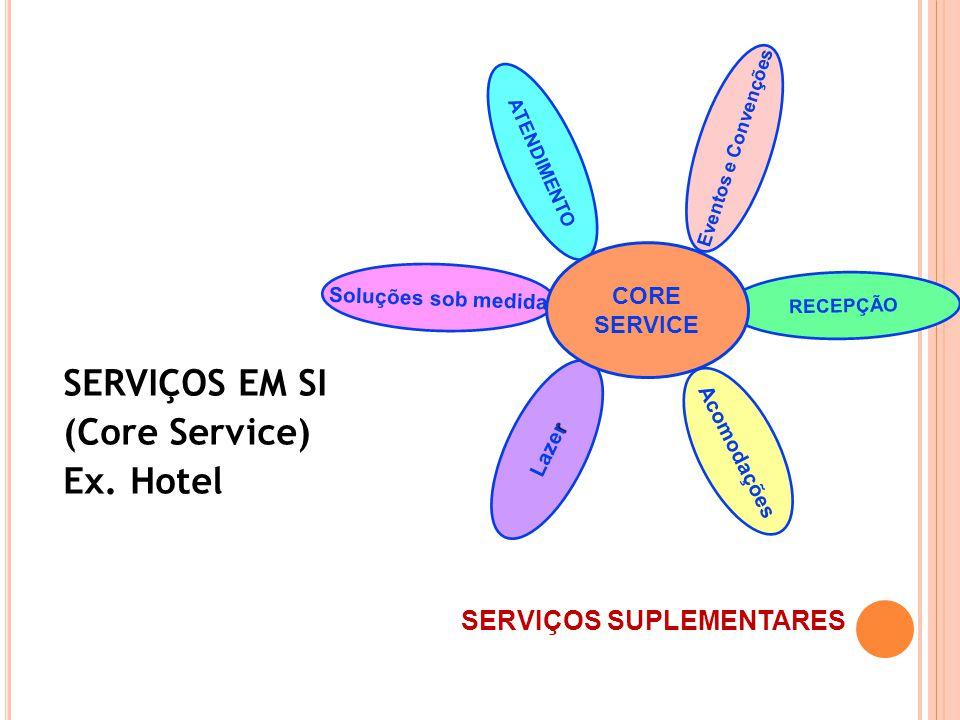 SERVIÇOS EM SI (Core Service) Ex. Hotel r Lazer Soluções sob medida RECEPÇÃO Acomodações ATENDIMENTO Eventos e Convenções CORE SERVICE SERVIÇOS SUPLEM