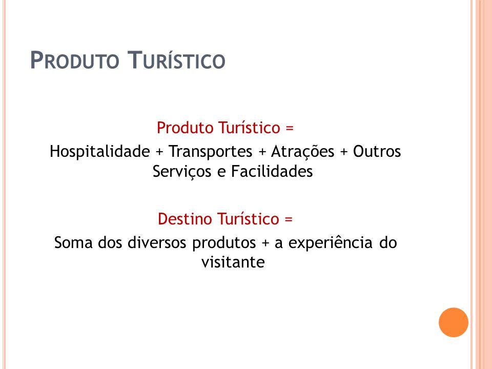 P RODUTO T URÍSTICO Produto Turístico = Hospitalidade + Transportes + Atrações + Outros Serviços e Facilidades Destino Turístico = Soma dos diversos p
