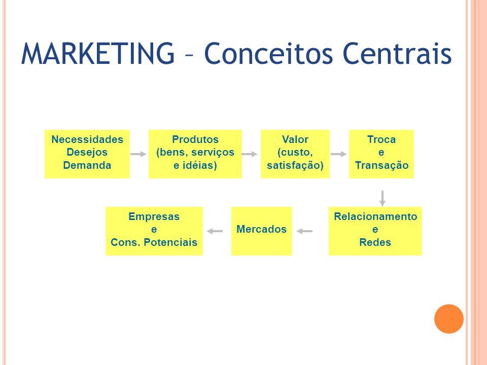 MARKETING – Conceitos Centrais Necessidades Desejos Demanda Produtos (bens, serviços e idéias) Valor (custo, satisfação) Troca e Transação Relacioname