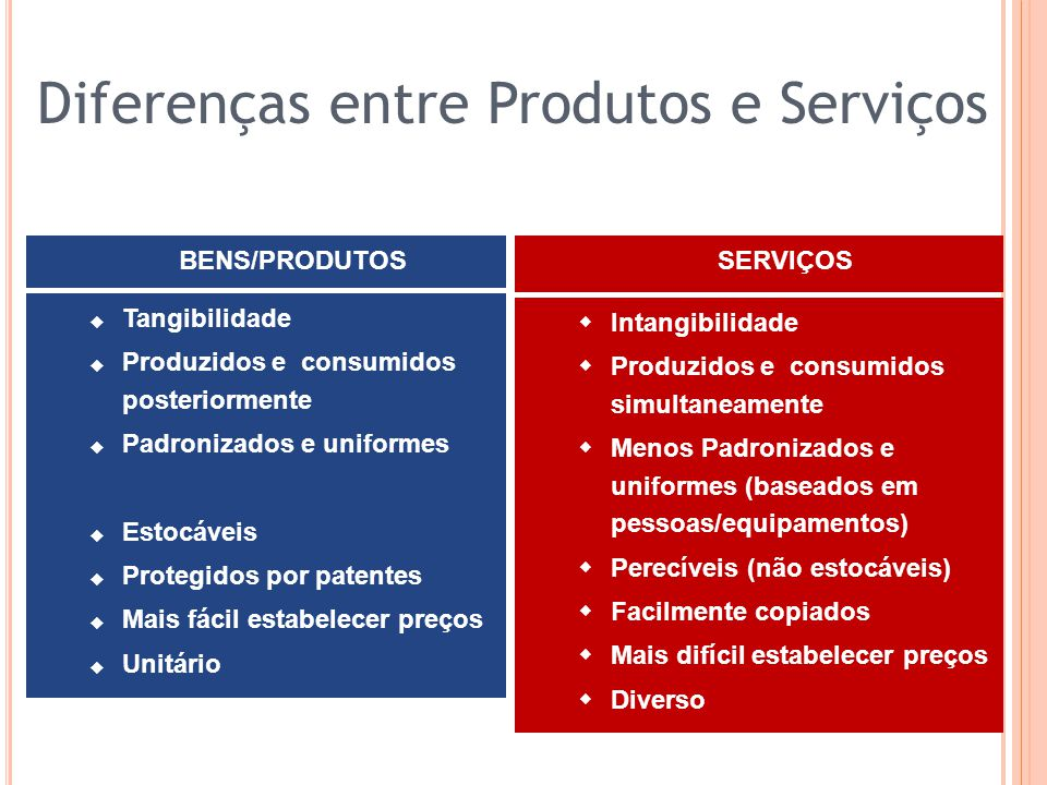 Tangibilidade Produzidos e consumidos posteriormente Padronizados e uniformes Estocáveis Protegidos por patentes Mais fácil estabelecer preços Unitári