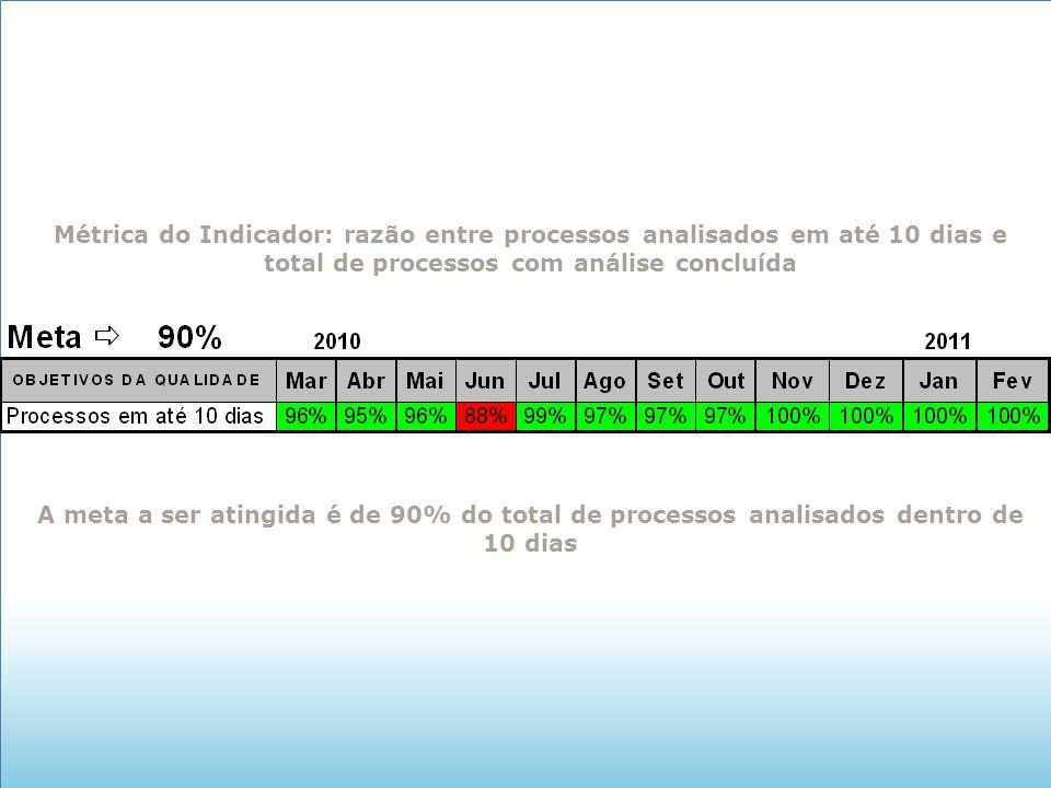 Métrica do Indicador: razão entre processos analisados em até 10 dias e total de processos com análise concluída A meta a ser atingida é de 90% do tot