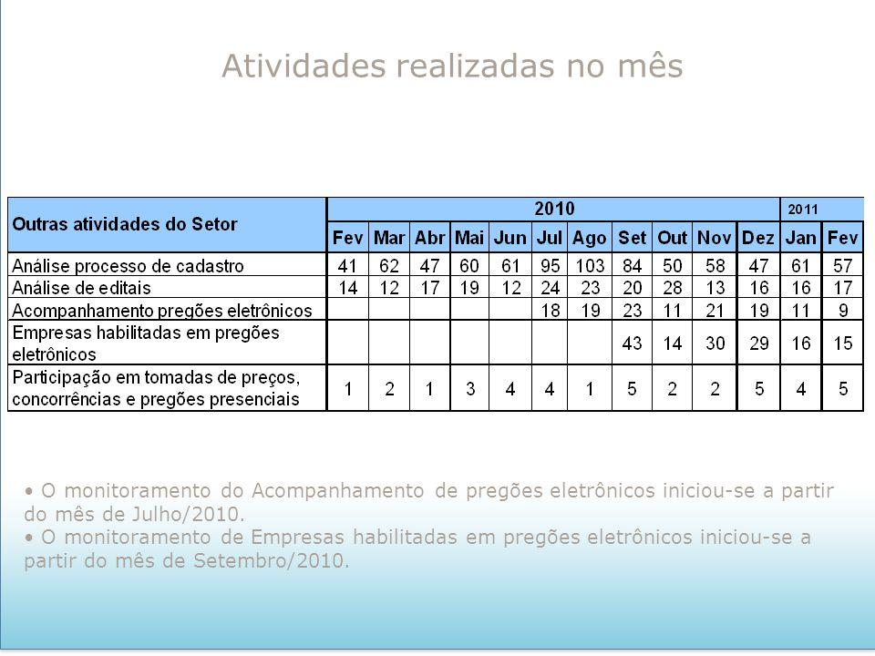 Atividades realizadas no mês O monitoramento do Acompanhamento de pregões eletrônicos iniciou-se a partir do mês de Julho/2010. O monitoramento de Emp