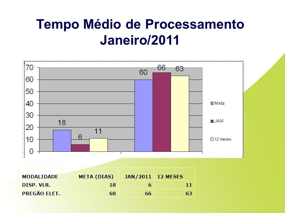 Tempo Médio de Processamento Janeiro/2011 MODALIDADEMETA (DIAS)JAN/201112 MESES DISP. VLR.18611 PREGÃO ELET.606663