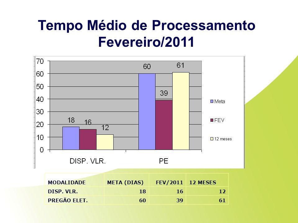 Tempo Médio de Processamento Fevereiro/2011 MODALIDADEMETA (DIAS)FEV/201112 MESES DISP. VLR.181612 PREGÃO ELET.603961