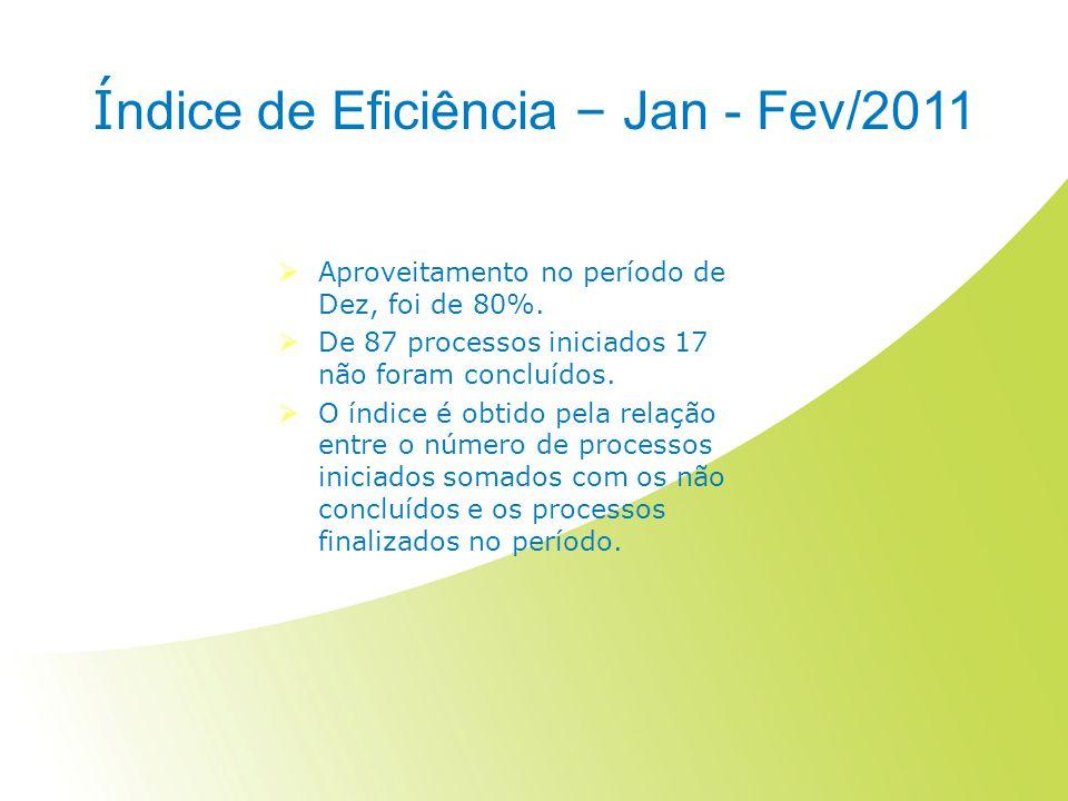 Í ndice de Eficiência – Jan - Fev/2011 Aproveitamento no período de Dez, foi de 80%. De 87 processos iniciados 17 não foram concluídos. O índice é obt