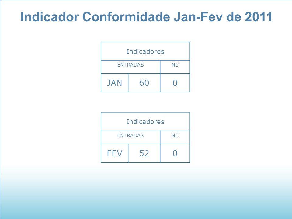 Indicador Conformidade Jan-Fev de 2011 Indicadores ENTRADASNC JAN600 Indicadores ENTRADASNC FEV520