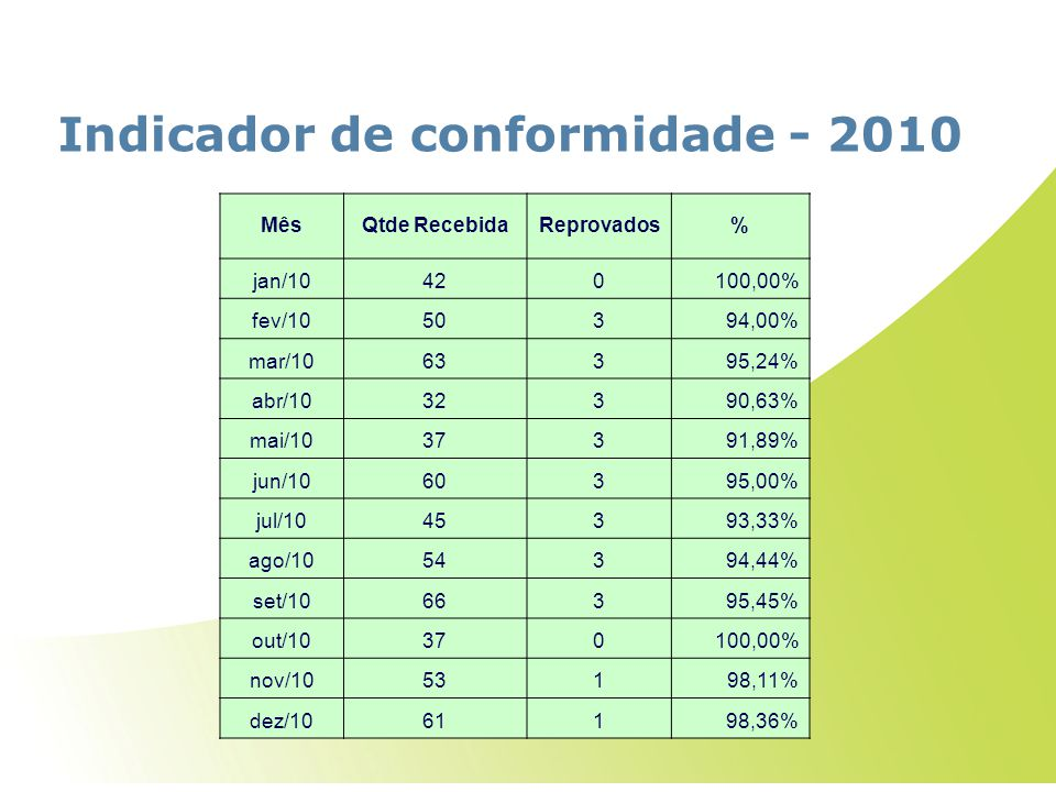 Indicador de conformidade - 2010 MêsQtde RecebidaReprovados% jan/10420100,00% fev/1050394,00% mar/1063395,24% abr/1032390,63% mai/1037391,89% jun/1060395,00% jul/1045393,33% ago/1054394,44% set/1066395,45% out/10370100,00% nov/1053198,11% dez/1061198,36%
