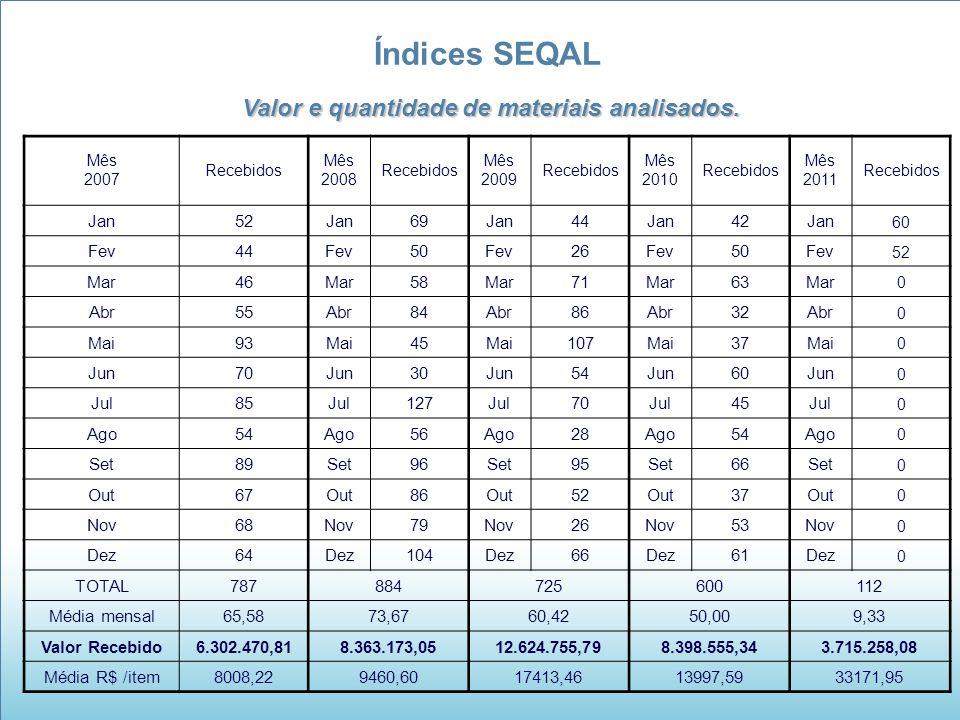 Índices SEQAL Valor e quantidade de materiais analisados. Mês 2007 Recebidos Mês 2008 Recebidos Mês 2009 Recebidos Mês 2010 Recebidos Mês 2011 Recebid