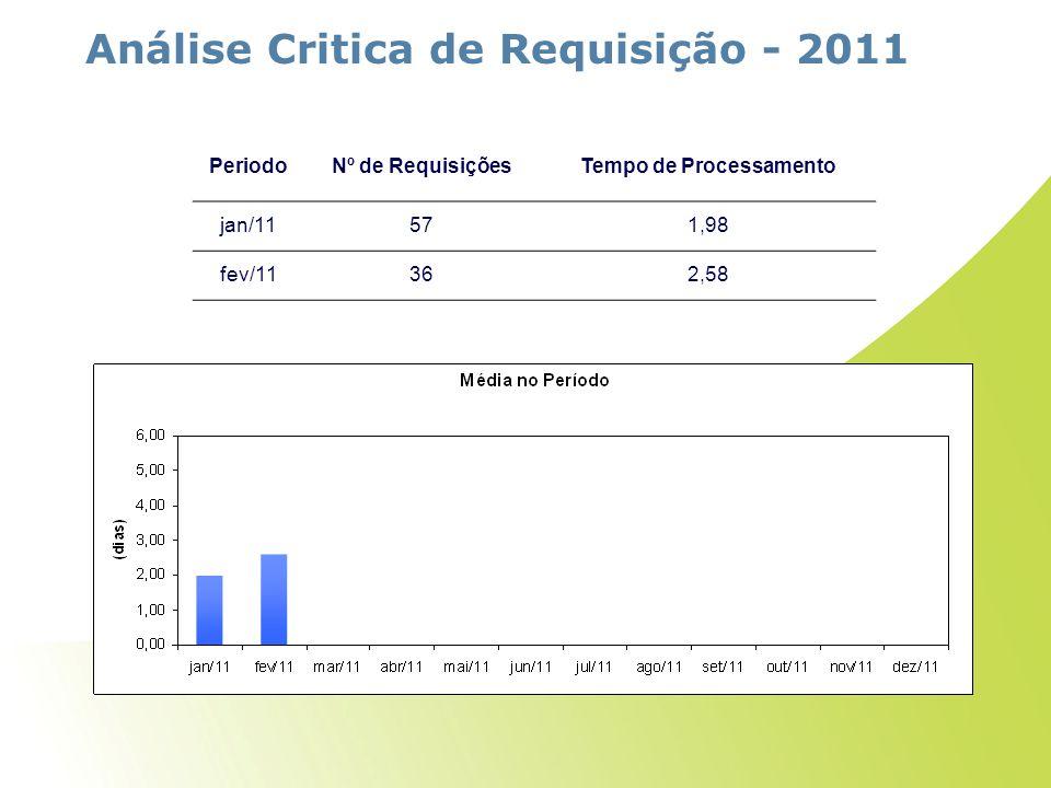 Análise Critica de Requisição - 2011 PeriodoNº de RequisiçõesTempo de Processamento jan/11571,98 fev/11362,58