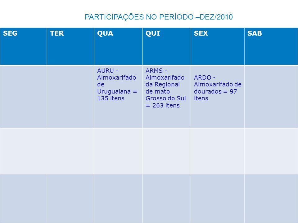 SEGTERQUAQUISEXSAB AURU - Almoxarifado de Uruguaiana = 135 itens ARMS - Almoxarifado da Regional de mato Grosso do Sul = 263 itens ARDO - Almoxarifado