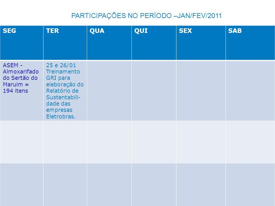 SEGTERQUAQUISEXSAB ASEM - Almoxarifado do Sertão do Maruim = 194 itens 25 e 26/01 Treinamento GRI para eleboração do Relatório de Sustentabili- dade d