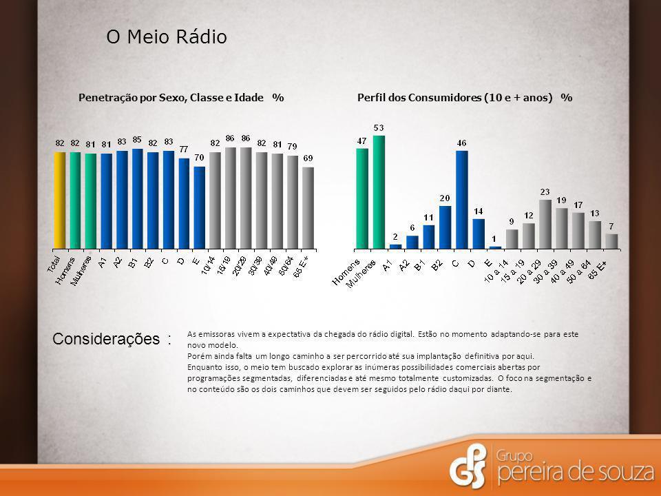 Penetração por Sexo, Classe e Idade %Perfil dos Consumidores (10 e + anos) % O Meio Rádio Considerações : As emissoras vivem a expectativa da chegada do rádio digital.