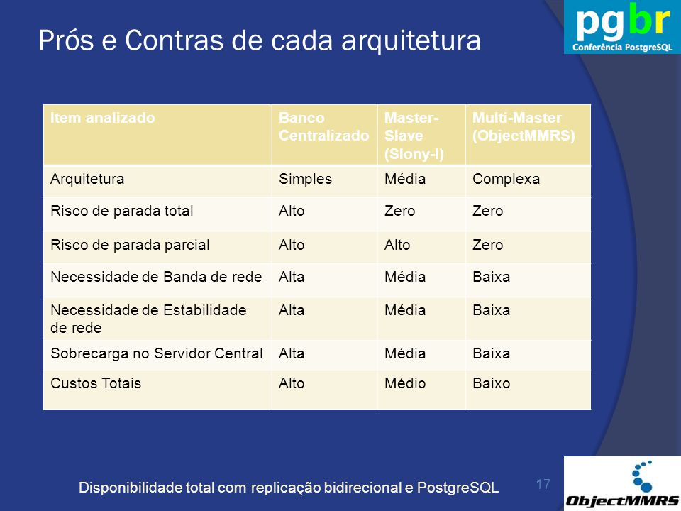 Disponibilidade total com replicação bidirecional e PostgreSQL Prós e Contras de cada arquitetura Item analizadoBanco Centralizado Master- Slave (Slon