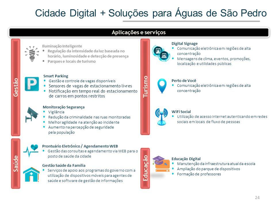 Cidade Digital + Soluções para Águas de São Pedro Smart Parking Gestão e controle de vagas disponíveis Sensores de vagas de estacionamento livres Noti