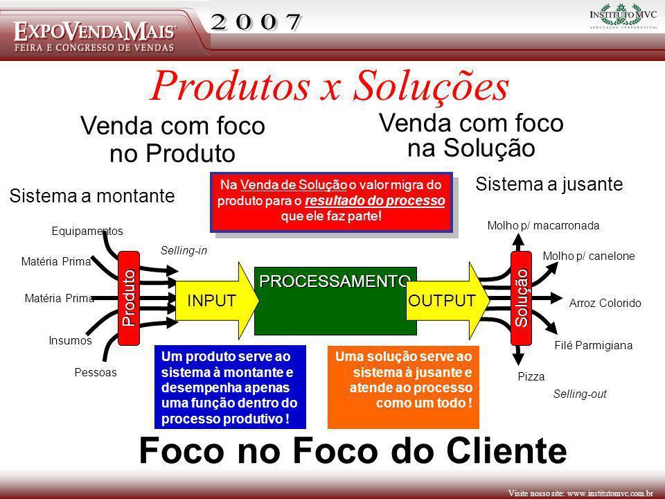 Visite nosso site: www.institutomvc.com.br Venda com foco no Produto Venda com foco na Solução Na Venda de Solução o valor migra do produto para o res