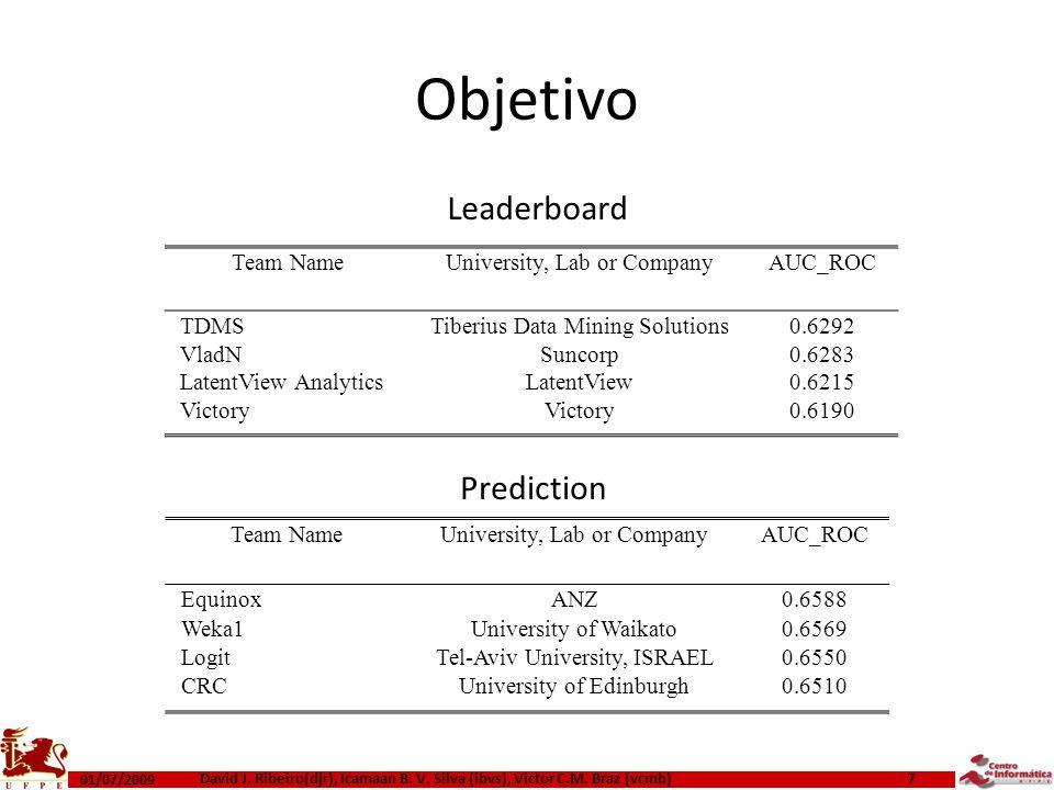Objetivo 01/07/2009 David J. Ribeiro(djr), Icamaan B. V. Silva (ibvs), Victor C.M. Braz (vcmb) 7 Team NameUniversity, Lab or CompanyAUC_ROC TDMSTiberi
