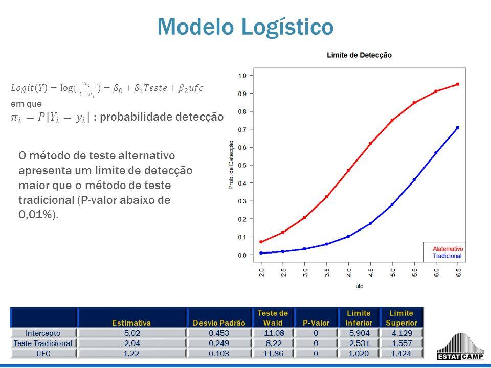 Modelo Logístico Intercepto-5,020,453-11,080-5,904-4,129 Teste-Tradicional-2,040,249-8,220-2,531-1,557 UFC1,220,10311,8601,0201,424 O método de teste