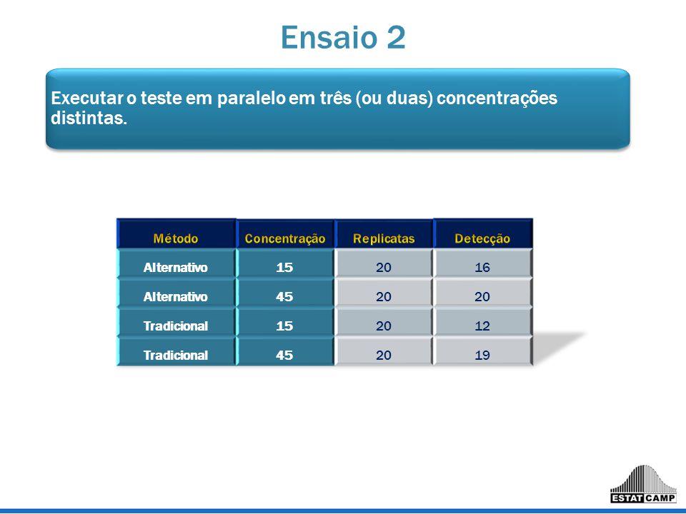 Ensaio 2 Executar o teste em paralelo em três (ou duas) concentrações distintas.