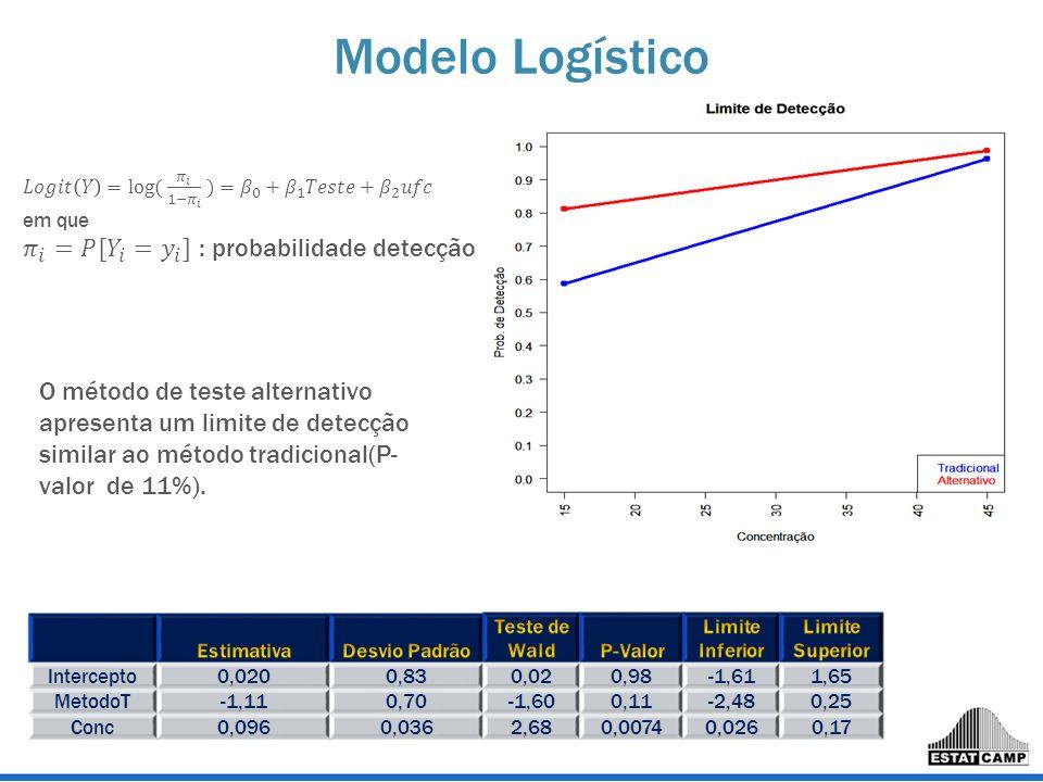 Modelo Logístico O método de teste alternativo apresenta um limite de detecção similar ao método tradicional(P- valor de 11%). Intercepto0,0200,830,02