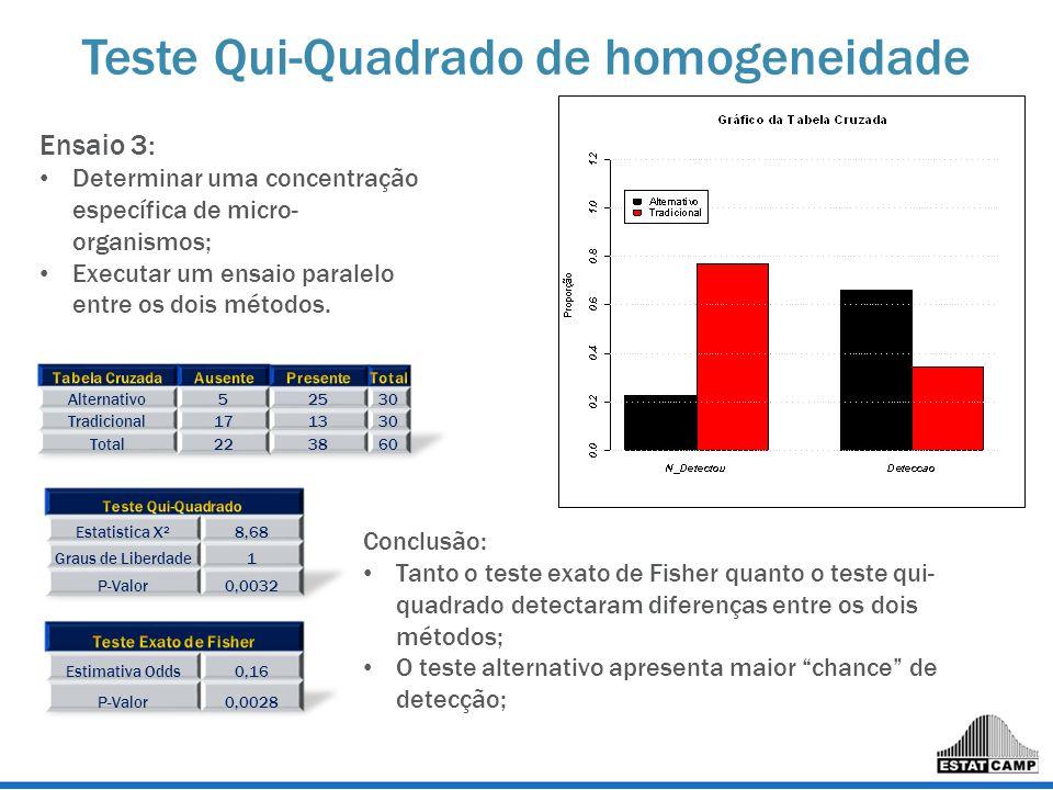 Teste Qui-Quadrado de homogeneidade Ensaio 3: Determinar uma concentração específica de micro- organismos; Executar um ensaio paralelo entre os dois m
