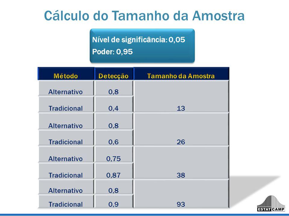 Cálculo do Tamanho da Amostra Nível de significância: 0,05 Poder: 0,95 Nível de significância: 0,05 Poder: 0,95