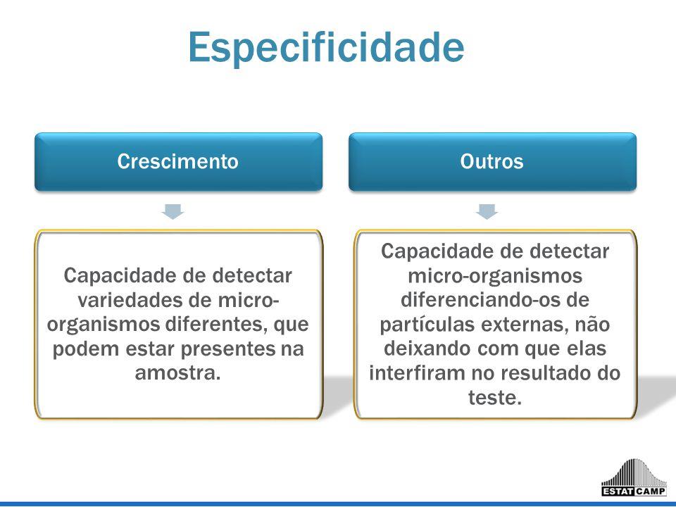 Crescimento Capacidade de detectar variedades de micro- organismos diferentes, que podem estar presentes na amostra. Outros Capacidade de detectar mic