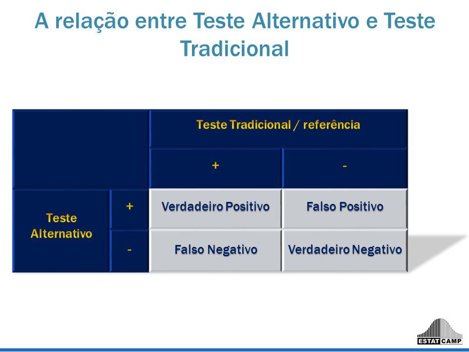 A relação entre Teste Alternativo e Teste Tradicional