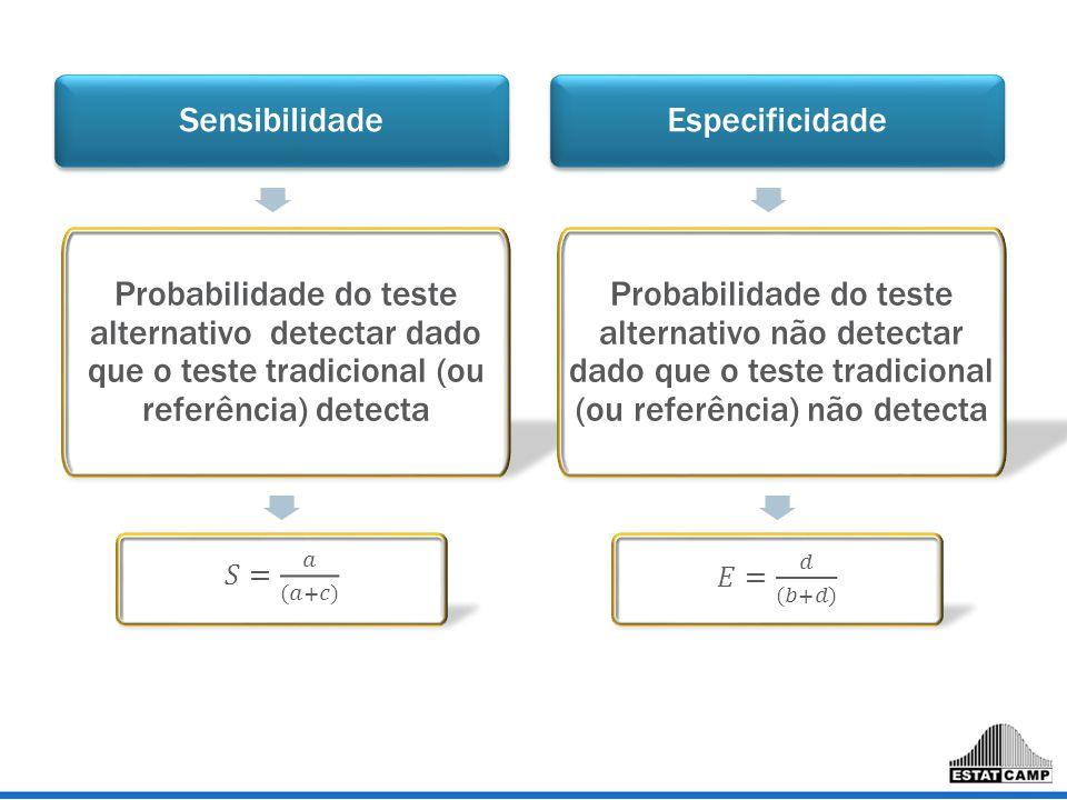 Sensibilidade Probabilidade do teste alternativo detectar dado que o teste tradicional (ou referência) detecta Especificidade Probabilidade do teste a
