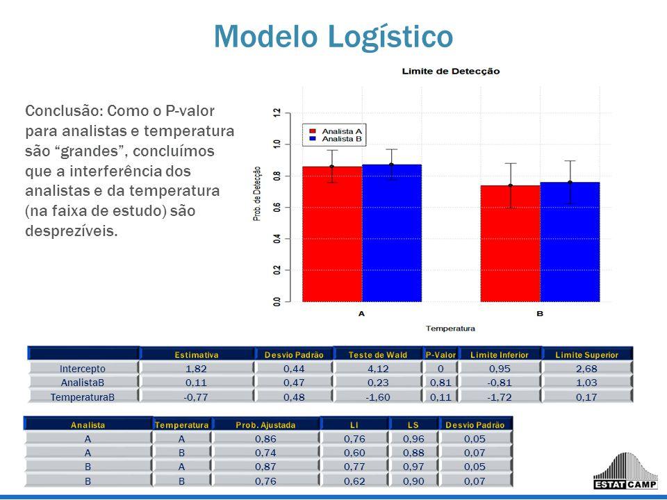 Modelo Logístico Intercepto1,820,444,1200,952,68 AnalistaB0,110,470,230,81-0,811,03 TemperaturaB-0,770,48-1,600,11-1,720,17 AA0,860,760,960,05 AB0,740