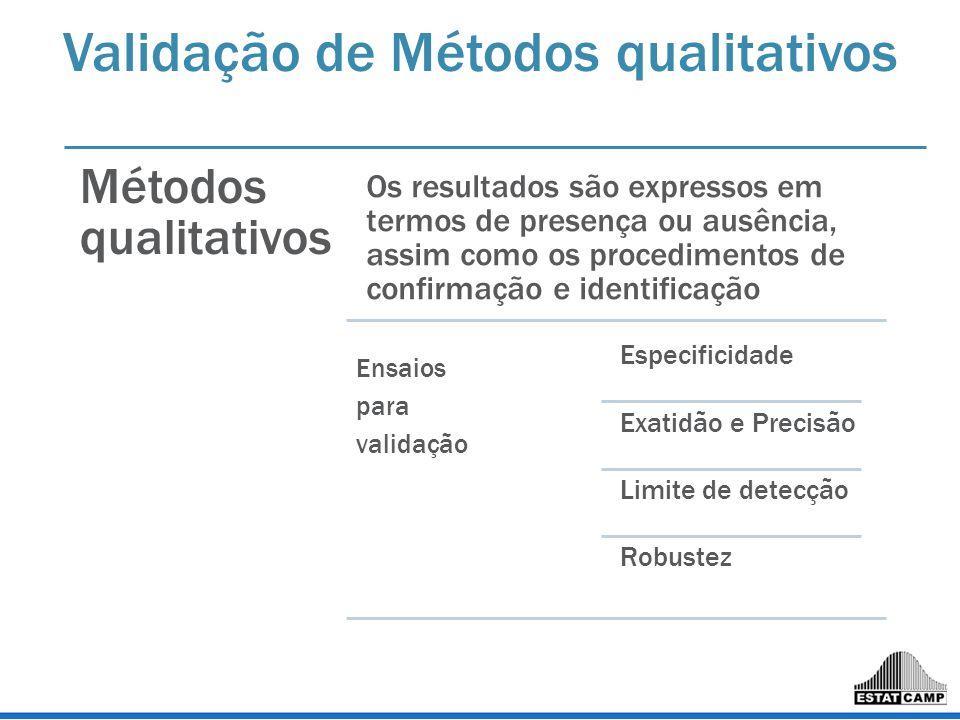 Validação de Métodos qualitativos Métodos qualitativos Os resultados são expressos em termos de presença ou ausência, assim como os procedimentos de c