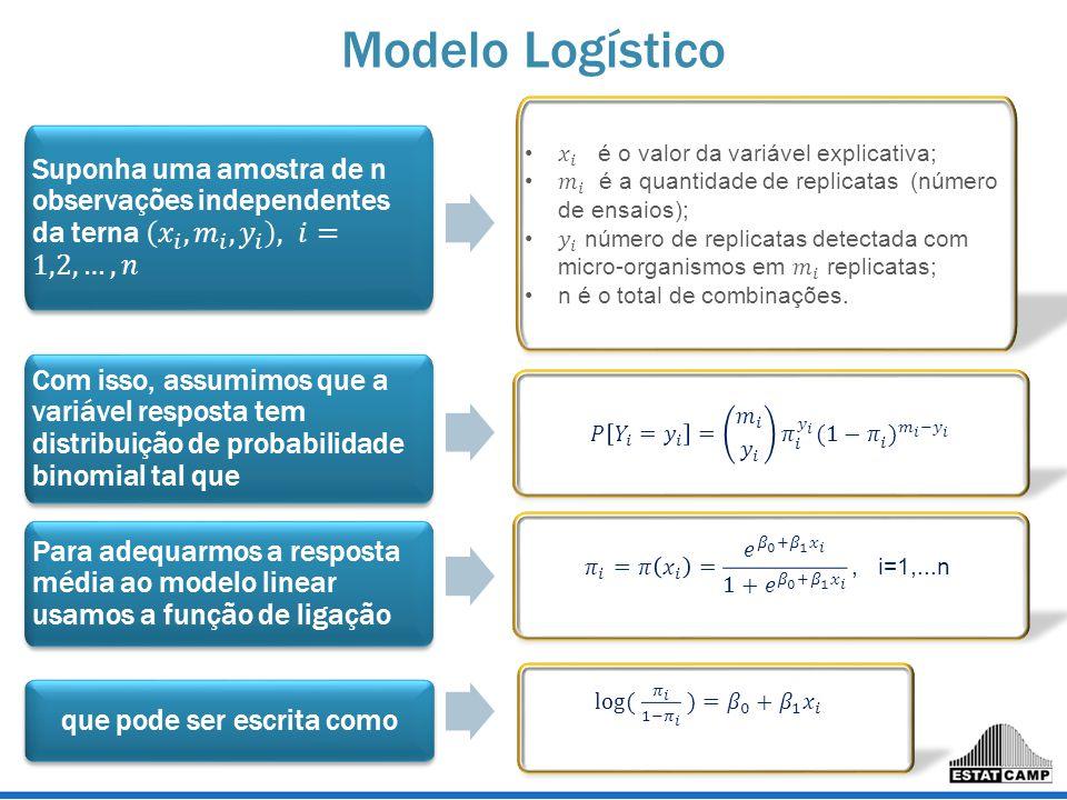 Modelo Logístico Com isso, assumimos que a variável resposta tem distribuição de probabilidade binomial tal que Para adequarmos a resposta média ao mo