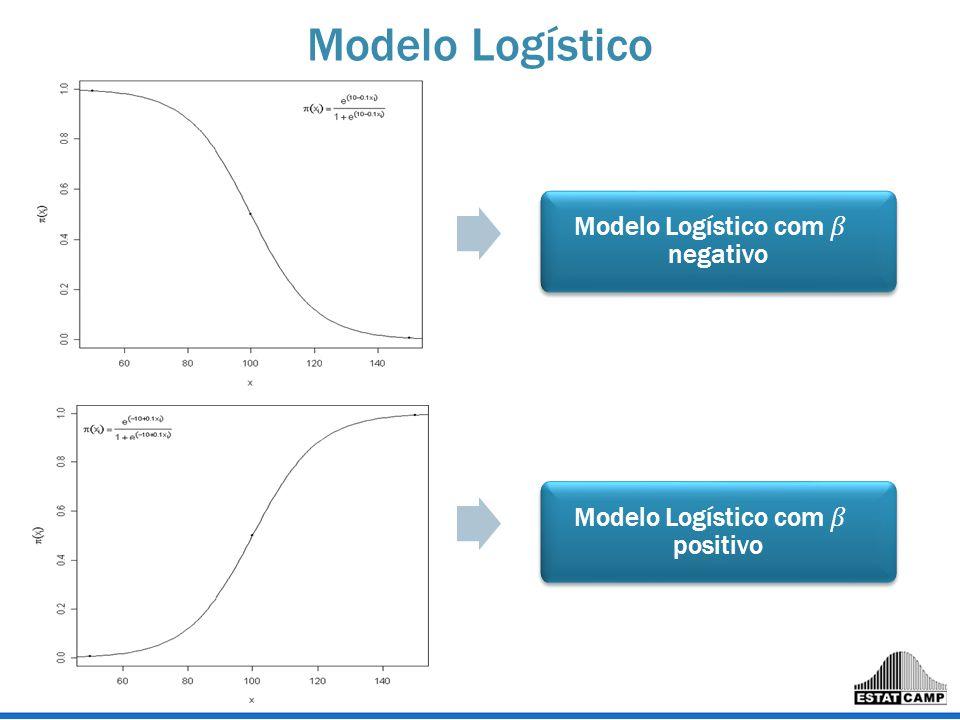 Modelo Logístico