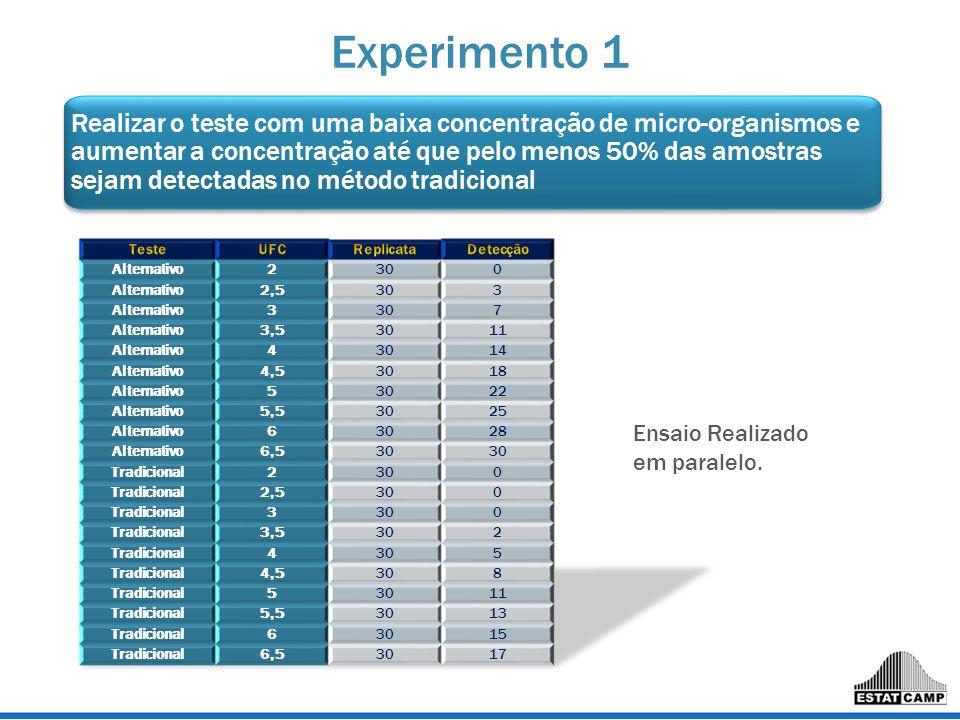 Experimento 1 Realizar o teste com uma baixa concentração de micro-organismos e aumentar a concentração até que pelo menos 50% das amostras sejam dete