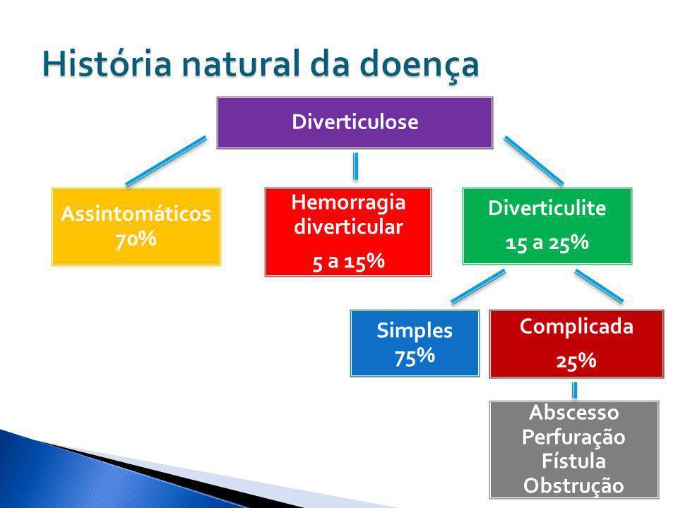 Diverticulose Assintomáticos 70% Hemorragia diverticular 5 a 15% Diverticulite 15 a 25% Simples 75% Complicada 25% Abscesso Perfuração Fístula Obstruç