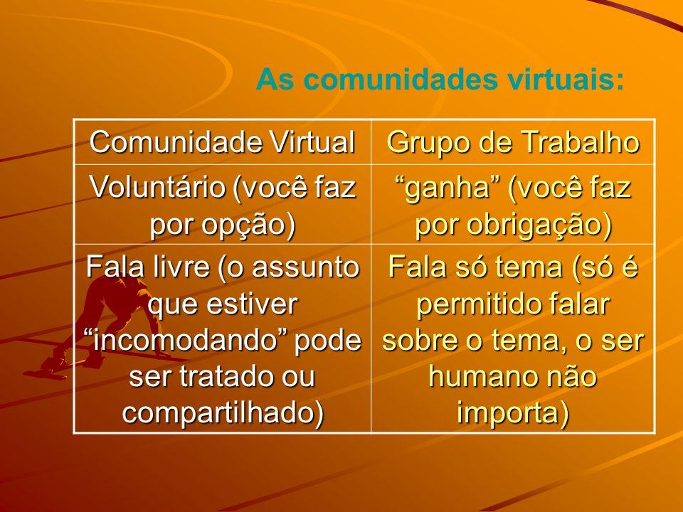 As comunidades virtuais: Comunidade Virtual Grupo de Trabalho Voluntário (você faz por opção) ganha (você faz por obrigação) Fala livre (o assunto que